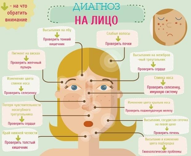 Прыщи на лице причина желудок
